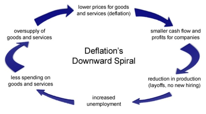 Deflation explained