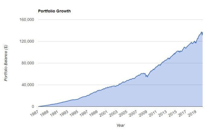 25% equity 75% bonds graph
