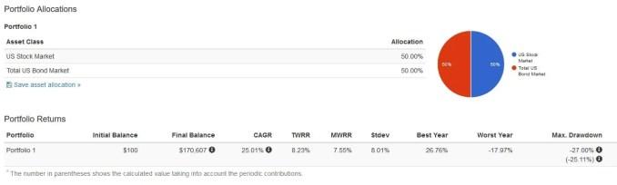 50% equity 50% bonds