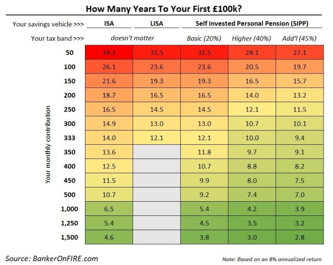 Saving £100k in a self invested personal pension
