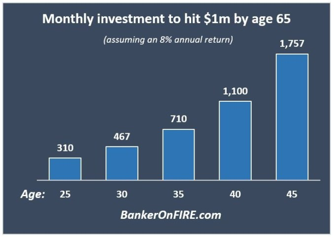 Best of 2020: Monthly investment required for $1m net worth