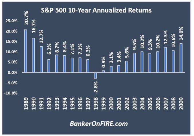 S&P returns since 1989