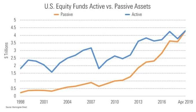Active vs Passive Assets