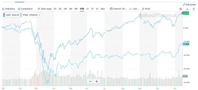 S&P vs FTSE YTD