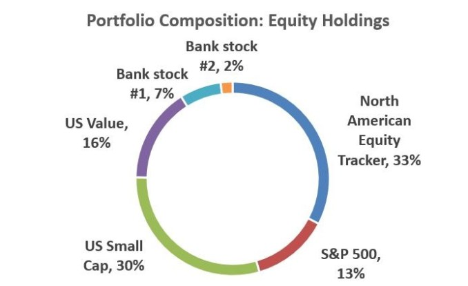 Equity Holding Summary