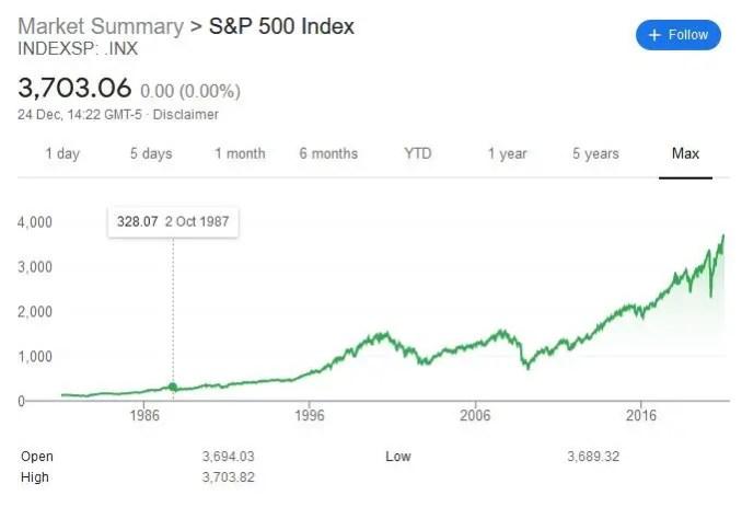S&P 500 - October 1987