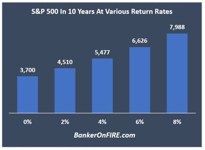 S&P 500 in 10 years