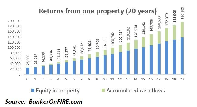 Returns from one property