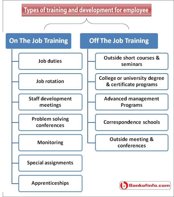 How Does Training Motivate Employees?