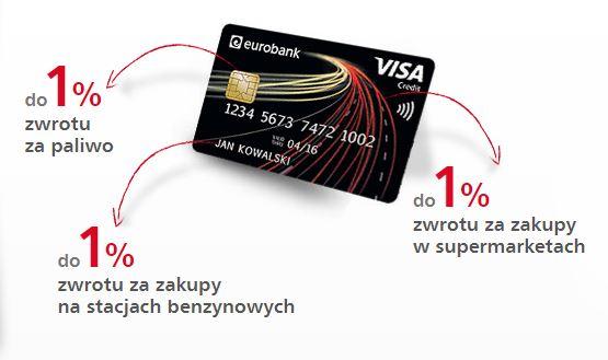 Eurobank karta zwrot 1%