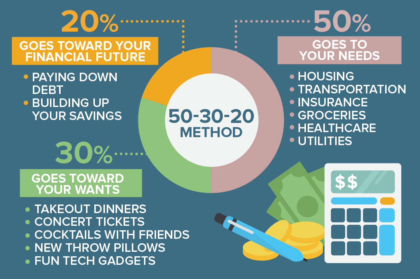 How 50 20 30 Rule Will Change Your Life