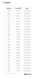 Widget na stronę - kursy 26 walut - NBP