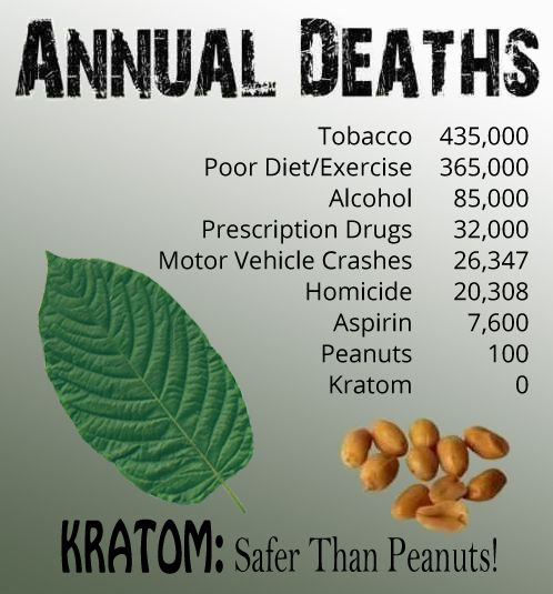 Death Count: Opioids = 100,000 vs Kratom = 15