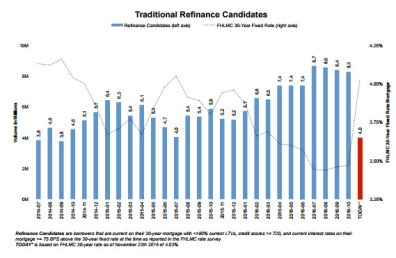 2016-12-09-traditional-refinance-candidates