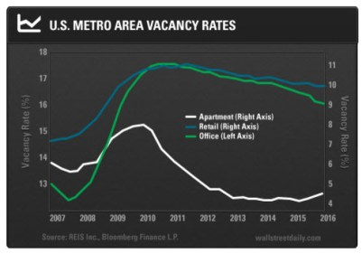 2016-12-09-commercial-real-estate-vacancy-rates