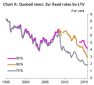 Quoted rates: 2yr fixed rates by LTV