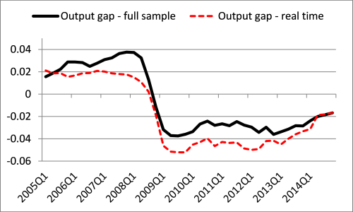 Chart3b