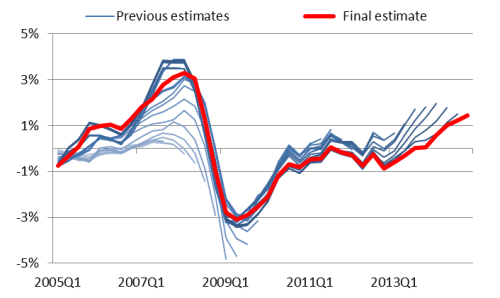 Estimates of the output gap using the Hodrick Prescott Filter (2005-2014)