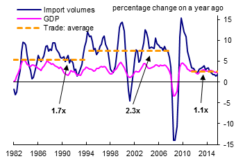 chart-5-stages-of-world-trade-and-gdp-growth