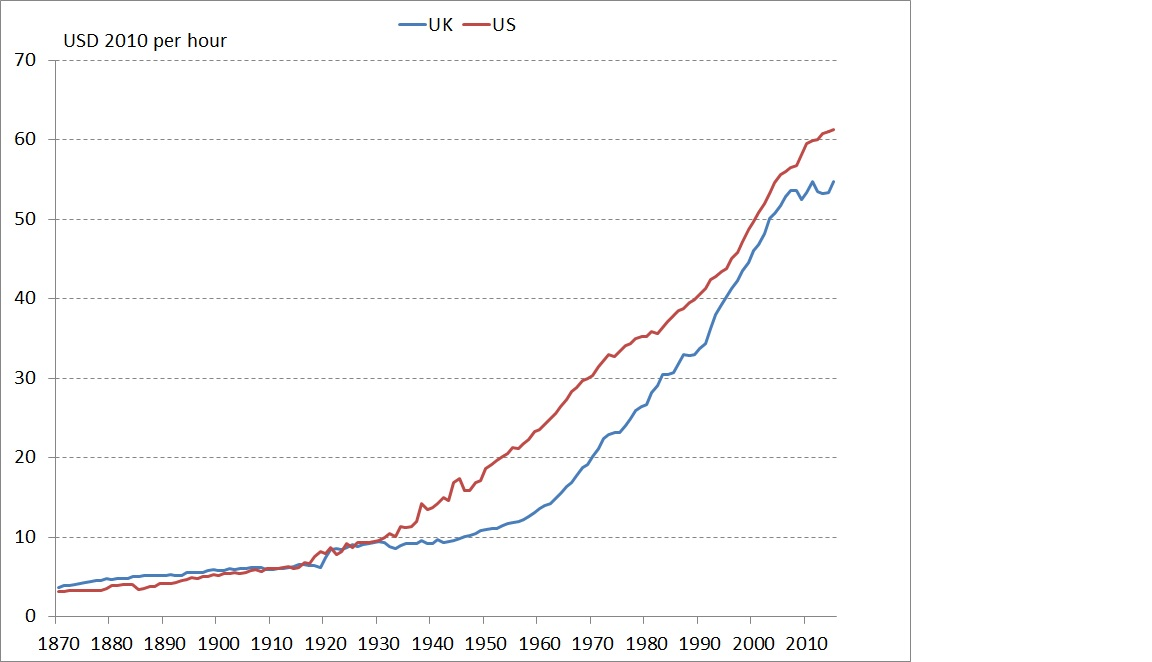 Productivity in the UK vs the US