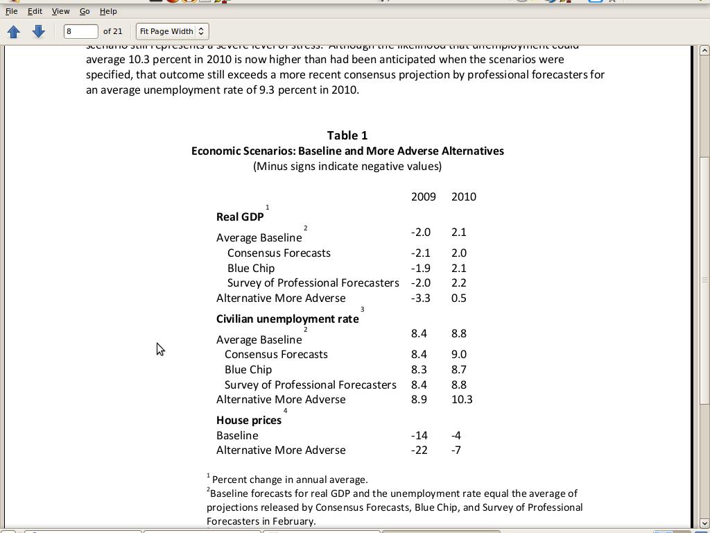 SCAP Economic Assumptions