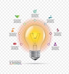 infographic chart incandescent light bulb diagram text png [ 900 x 900 Pixel ]