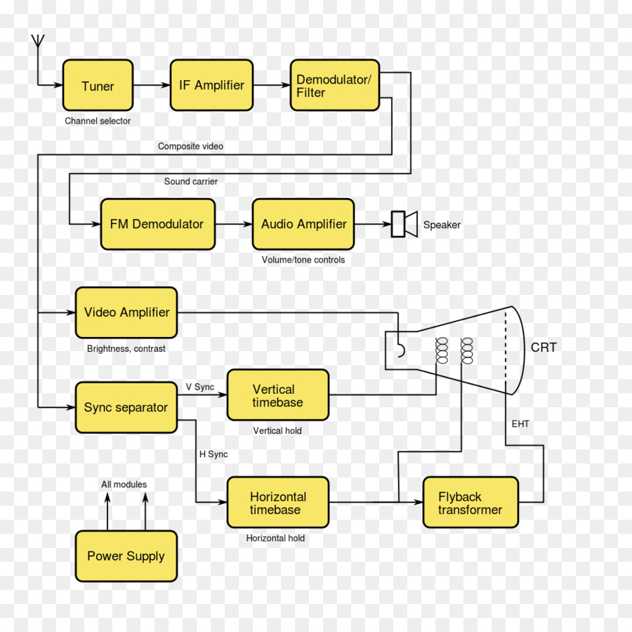 hight resolution of block diagram television circuit diagram document angle png