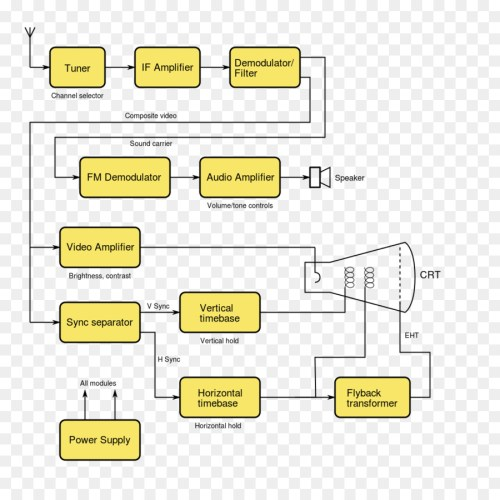 small resolution of block diagram television circuit diagram document angle png