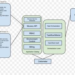 Stack Diagram Virtual Environment Wiring For Light Bar Switch Openstack Machine Mirantis Cloud Computing Catalog Png