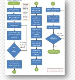 flowchart process flow diagram symbol flow chart [ 900 x 1100 Pixel ]