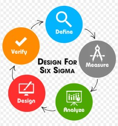 six sigma design for six sigma lean six sigma point graphic design png [ 900 x 880 Pixel ]