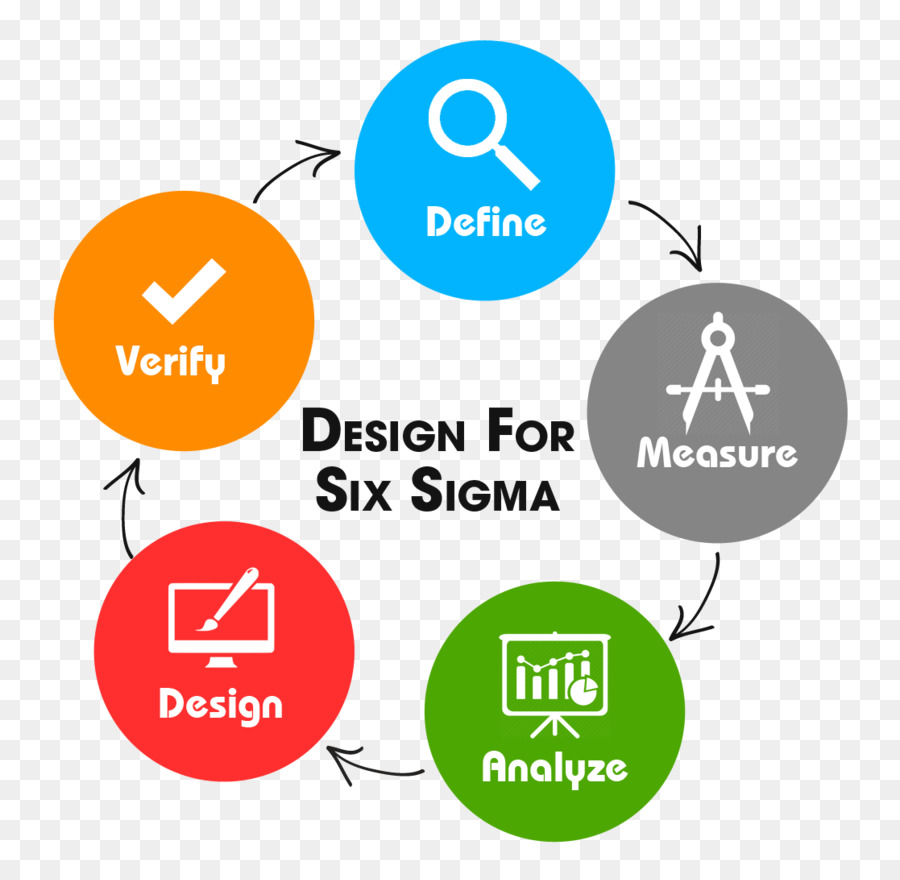 hight resolution of six sigma design for six sigma lean six sigma point graphic design png