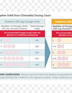 Acetaminophen ibuprofen pediatrics tylenol dose chart label also rh kiss