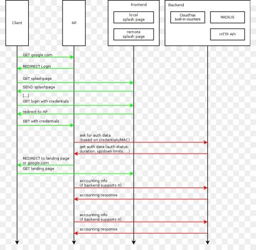 small resolution of internet captive portal wi fi hotspot computer network captivity