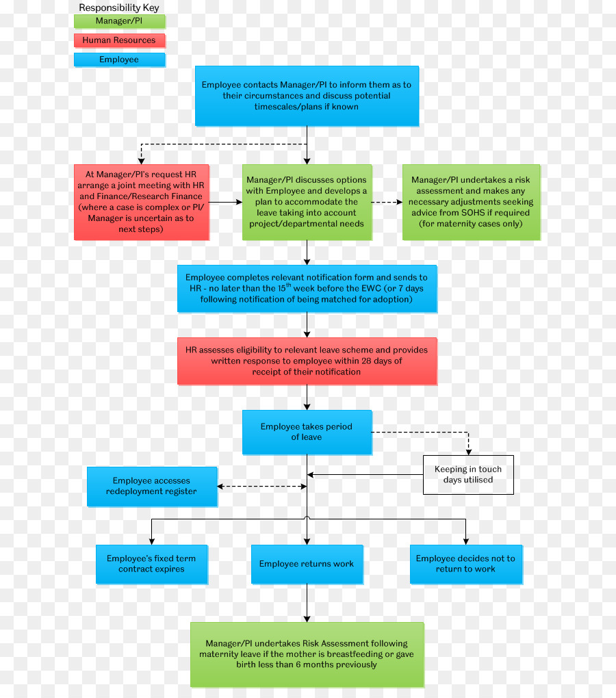 medium resolution of flowchart data flow diagram parental leave web page area png