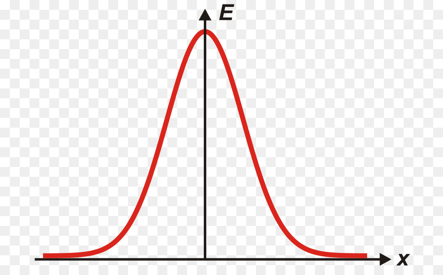 Gaussian function Normal distribution Probability