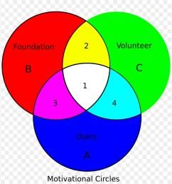 venn diagram euler diagram diagram pink magenta png [ 900 x 880 Pixel ]