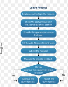 Employee offboarding termination of employment flowchart human resources management clearance promotion also rh kiss