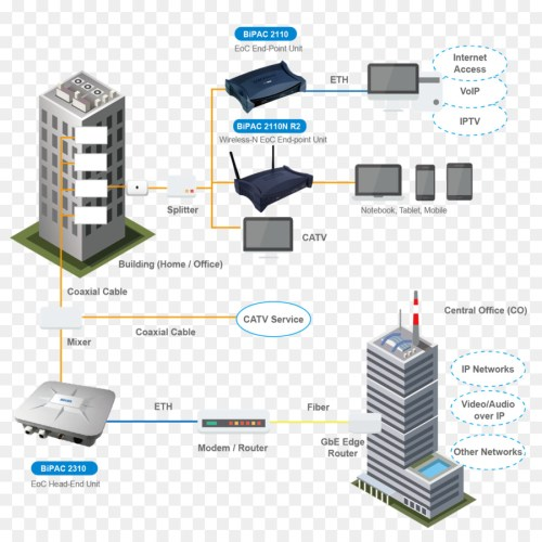 small resolution of buildings network wiring diagram wiring diagram load wiring diagram as well wireless office work diagram likewise office