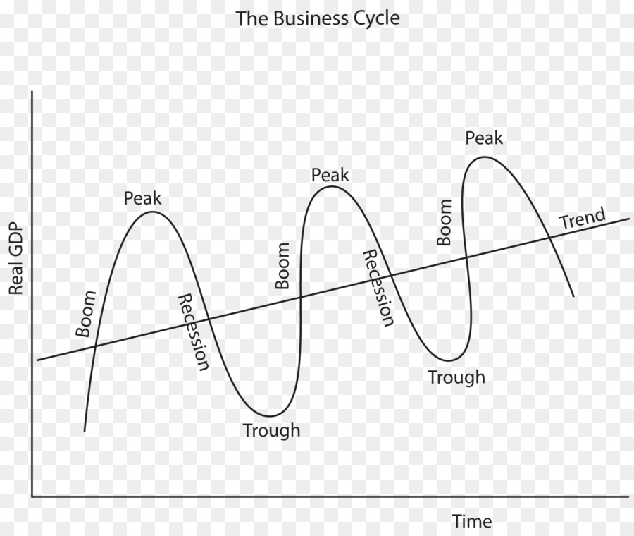 Business cycle Economics Economy Real business-cycle