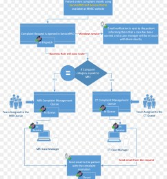 diagram workflow management angle area png [ 900 x 1040 Pixel ]