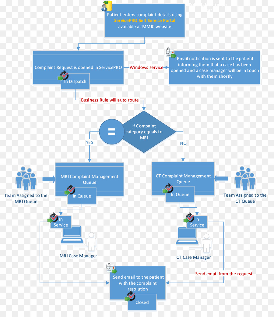 hight resolution of diagram workflow management angle area png