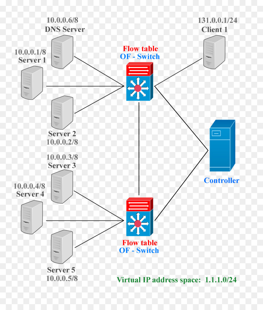 medium resolution of diagram openflow network switch angle area png
