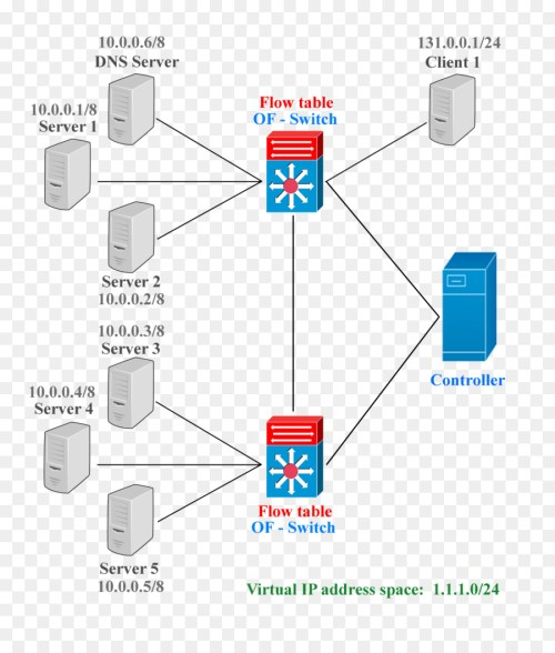 small resolution of diagram openflow network switch angle area png