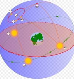 earth motion celestial sphere area globe png [ 900 x 900 Pixel ]