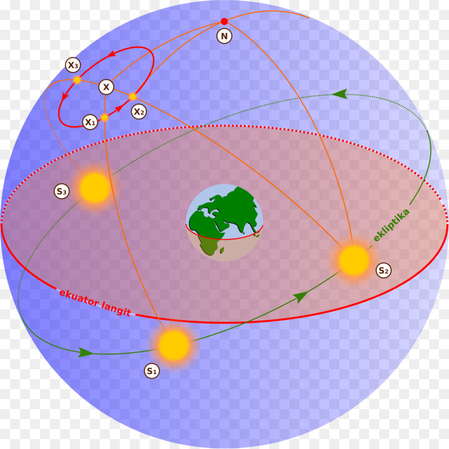 medium resolution of earth motion celestial sphere area globe png