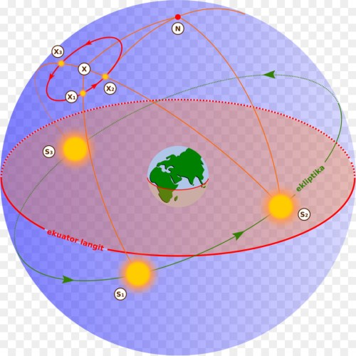small resolution of earth motion celestial sphere area globe png