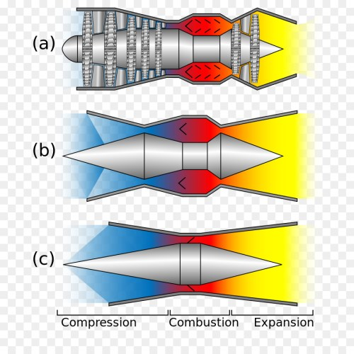 small resolution of nasa x 43 scramjet programs jet engine engine png download 737 900 free transparent nasa x43 png download