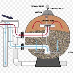 Swimming Pool Sand Filter Diagram Porsche 964 Spoiler Wiring Backwashing Diatomaceous Earth Filtration 840 640 Transprent Png Free Download Angle Water