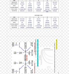 stoichiometry vapor pressure vapor pressure chemistry others png download 960 1242 free transparent stoichiometry png download  [ 900 x 1180 Pixel ]